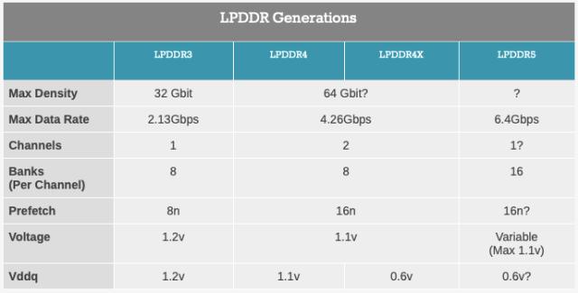 LPDDR5 Comparison with LPDDR4 and LPDDR3