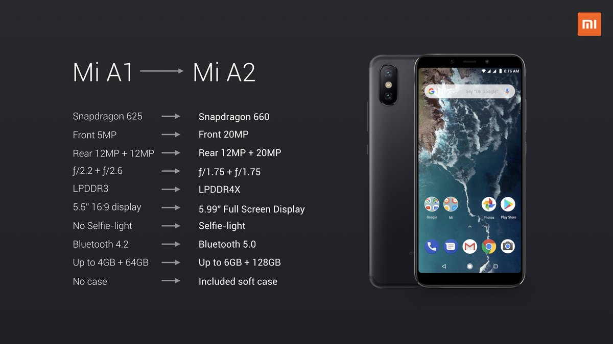 Xiaomi Mi A1 compared to Mi A2