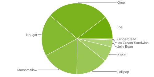 Android Distribution 2019